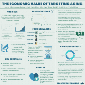 Aging Infographic